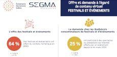 En attendant le déconfinement #16 | Des sondages font le point sur l'année passée et incitent au retour des festivals en personne